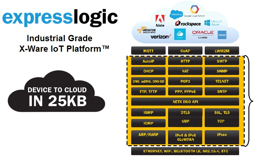 The Industrial Grade X-Ware IoT Plat...